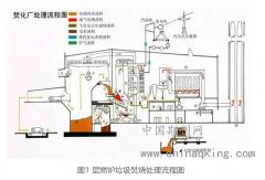 浅析垃圾焚烧发电的技术特点、问题及对策