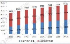 2018年中国污泥处理处置行业现状分析