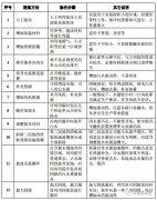 污水处理厂冬季运行预案及措施