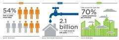走向一个环境可持续发展之路 2018年新加坡国际水周开