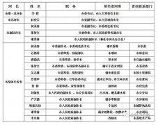 永州市委市政府调整河长制工作委员会组成人员名单