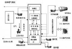 燃煤烟气脱硫脱硝一体化技术的应用研究