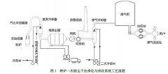 转炉煤气干法除尘系统低排放技术探讨