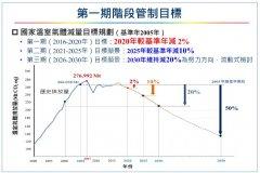 """台湾""""政院""""订六大部门三阶段减碳执行方案"""