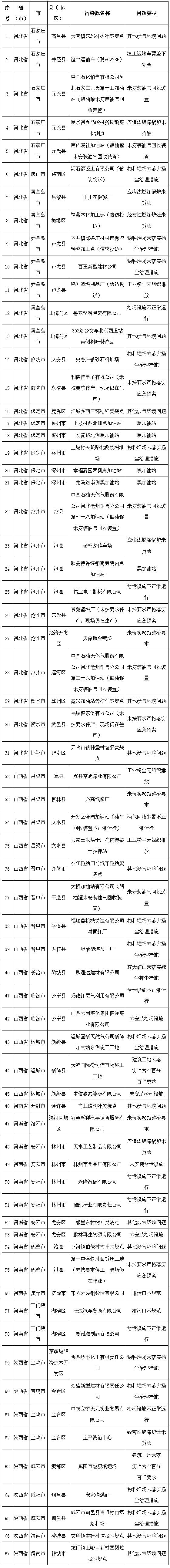 生态环境部通报2018-2019年蓝天保卫战重点区域强化监督情况(12月22日).png