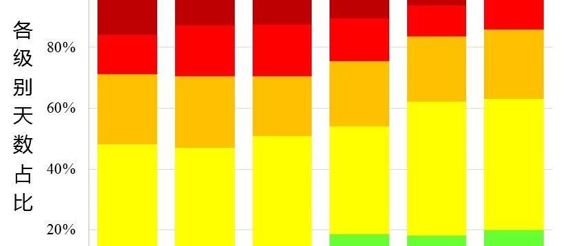 2018年北京空气质量总体情况:连续195