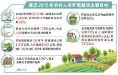 划重点!今年重庆市农村人居环境整治有六大任务