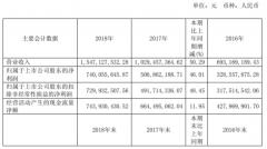 伟明环保2018营收15.47亿元同比增50%