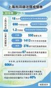 上海精细守护城市水生态