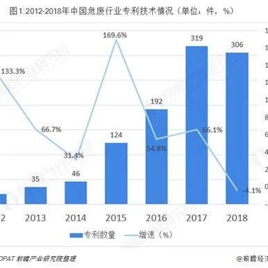 2019年危废行业技术发展分析与趋势 废水污