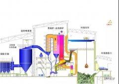 城市生活垃圾焚烧发电锅炉的燃烧控制与调整