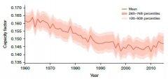 减少空气污染有望增加中国的太阳能产