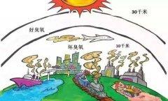 环保压力在哪里就去哪里
