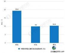 2019年中国土壤修复行业市场现状及发