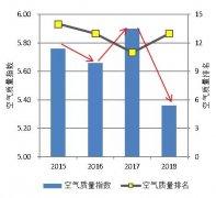 中国空气质量生态补偿机制的完善举措