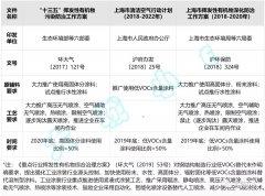 上海市钢结构制造业低VOCs政策要点梳理