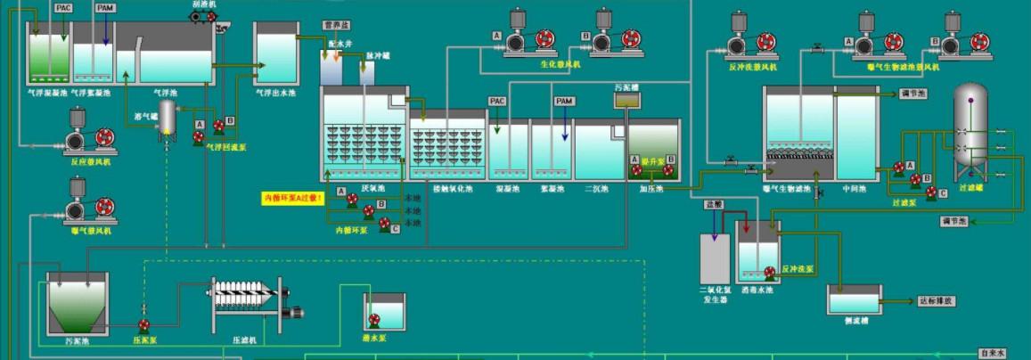 温度:污水处理工艺中重要的控制参数