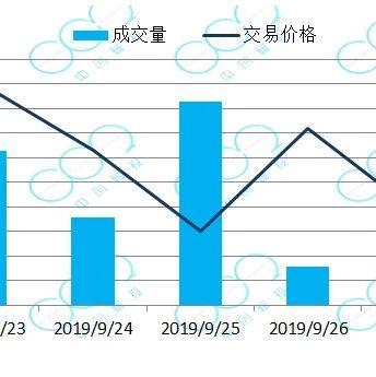 临近履约,韩国碳价持续飙升