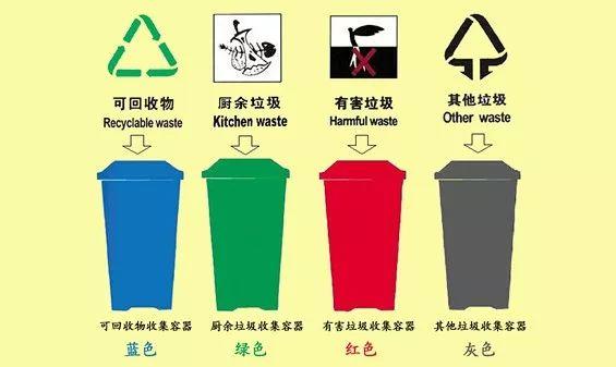综述:湿垃圾资源化利用