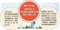今年以来河北省空气质量持续改善 前10