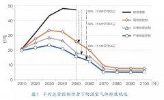 减缓与适应:中国应对气候变化的成本收益分析