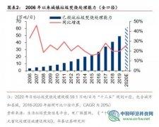 垃圾发电行业2020抢装 运营市场规模将