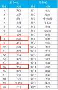 2020年1月全国空气质量状况公布,广东