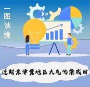 一图读懂:近期京津冀地区大气污染成