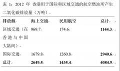 香港特别行政区减缓气候变化研究
