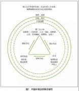 中国环境治理概念模型:一个新范式工具