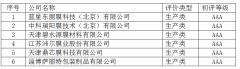 关于公示第九批中国膜行业企业信用等