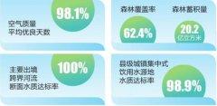 《2019年云南省环境状况公报》发布 全