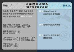 疫情期间,PM2.5还未走远,臭氧污染却来了