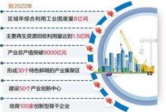 京津冀及周边地区到2022年区域年综合利用工业固废量将