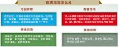 明年起实施,生活垃圾这样分类――《河北省城乡生活垃圾分类管理条例》看点解析