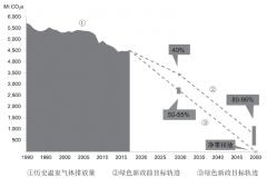 欧洲能源转型:2050年碳中和路径探析