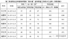 湖南省市州宣传雷厉风行 生态环境保护