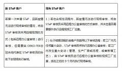 海恩斯坦带您解析OEKO-TEX® 2021年新规定