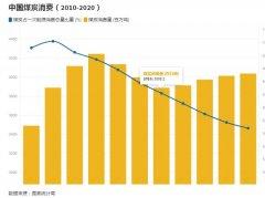 中国开展密集气候外交,承诺严控煤炭