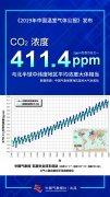 2019年中国温室气体公报发布!全球二氧化碳浓度继续升